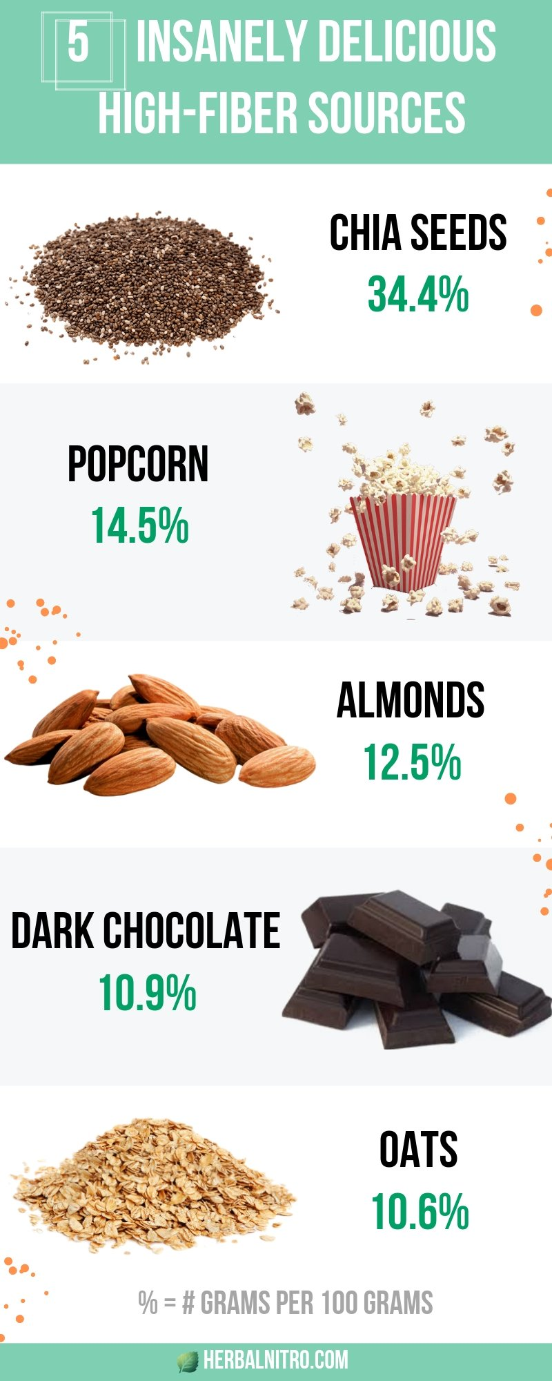 5 insanely delicious high-fiber food sources